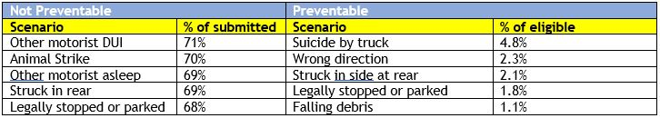 preventability-chart-april-2021